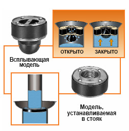 Клапаны для предотвращения перелива воды «Flood-Guard»